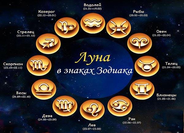 Гадание по дням лунного календаря
